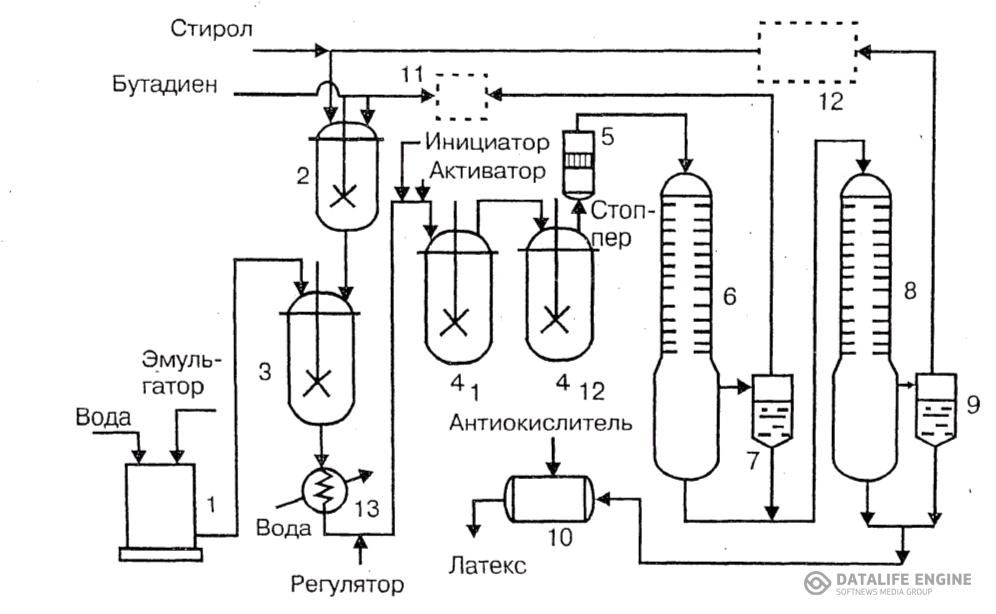 Рис. 5.1 Технологическая схема