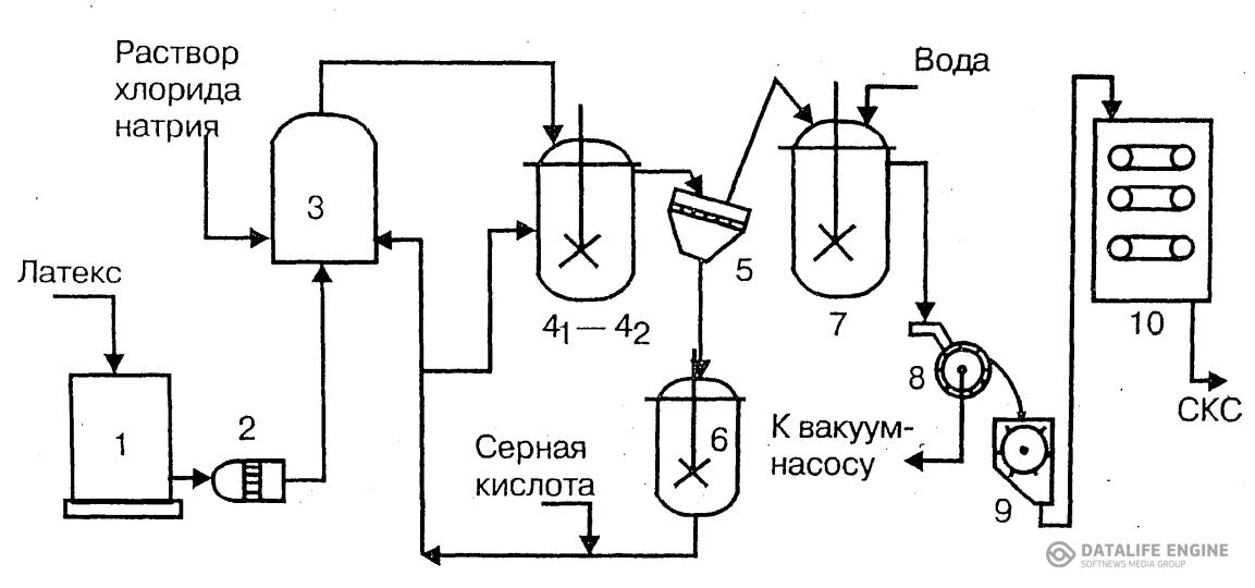Рис. 5.2 Технологическая схема