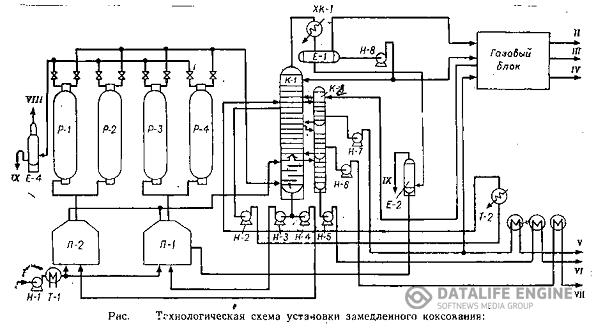 4.1 Технологическая схема