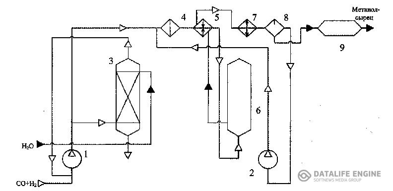 схема получения метилового