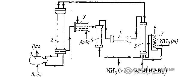 схема получения аммиака