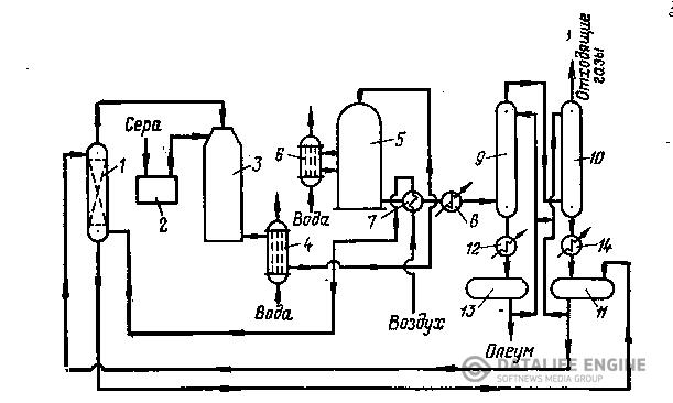 Технологическая схема производства серной кислоты и ее описание.